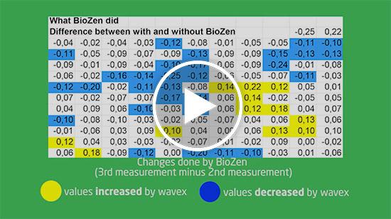 BioZen Teslameter Results
