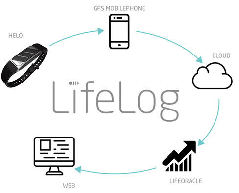 How LifeLog Works